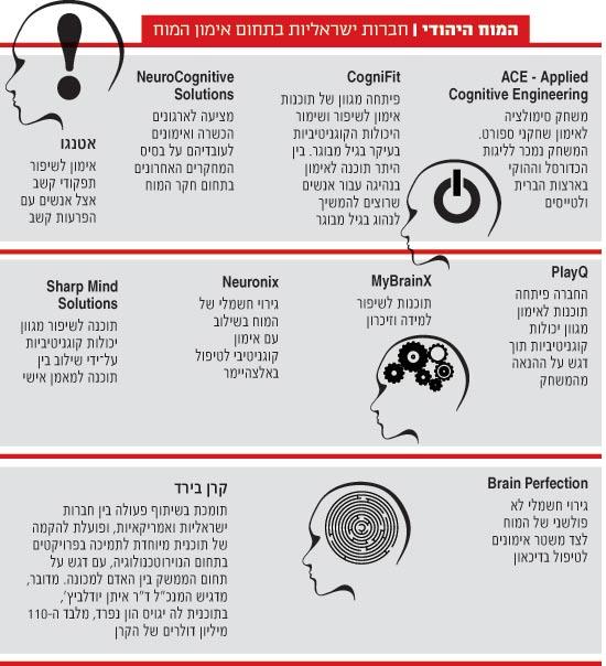המוח היהודי חברות ישראליות בתחום אימון המוח